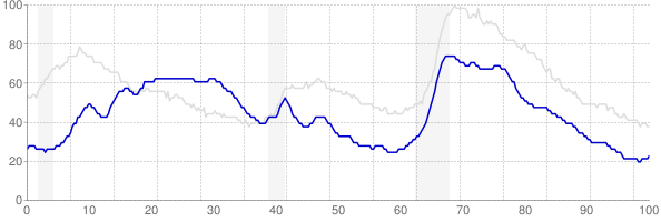 Hawaii monthly unemployment rate chart from 1990 to October 2018